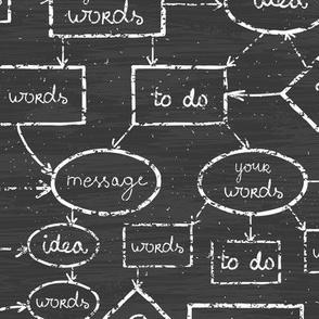 Chalk mind map on blackboard