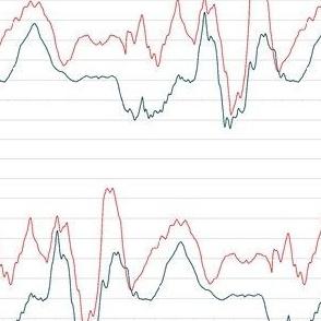 economic growth line chart