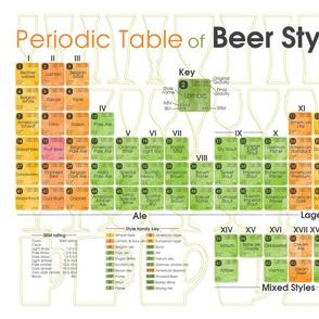 Periodic Table of Beer Styles Tea Towel